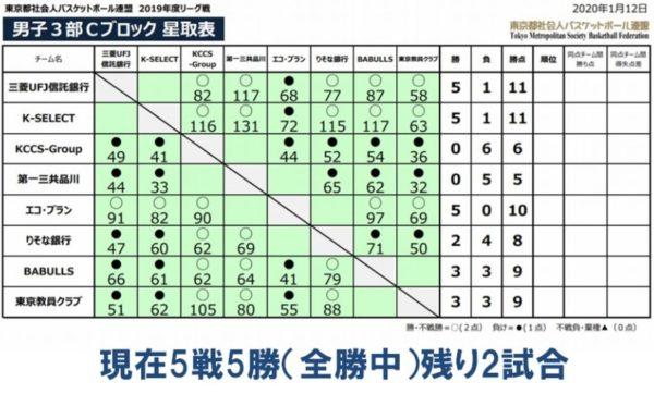 バスケ部 ブロック表