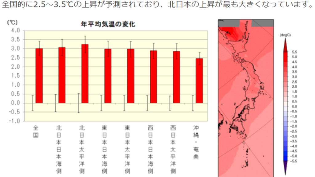 2067年の日本の平均気温上昇グラフ