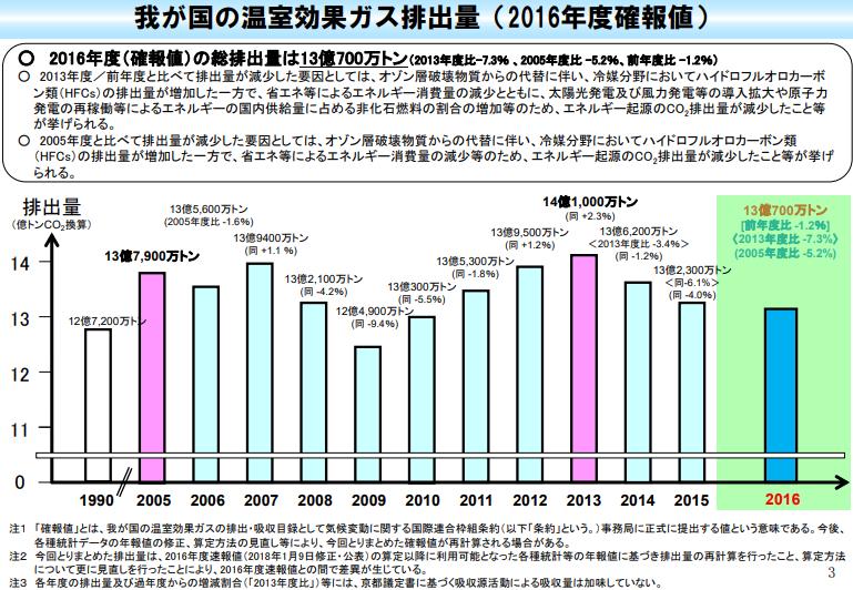 日本の温室効果ガス排出量グラフ