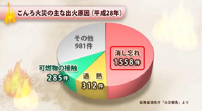 ダクト火災の原因グラフ