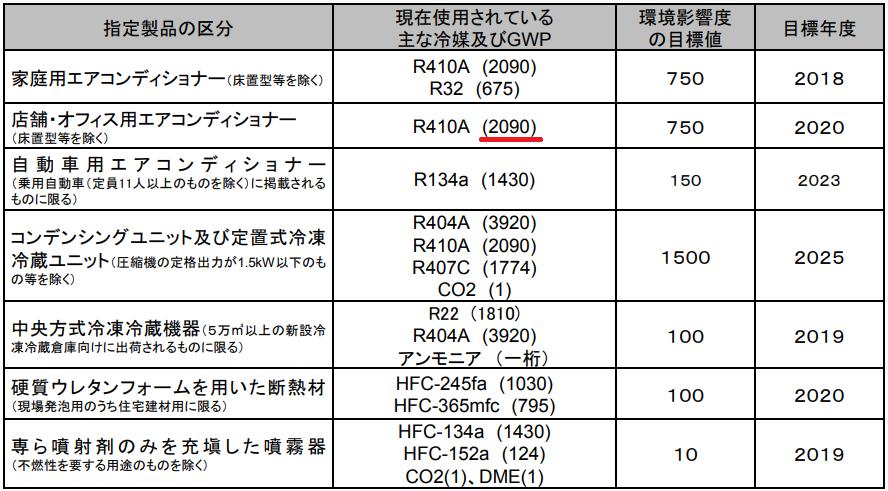 フロン漏洩 冷媒温室効果係数表