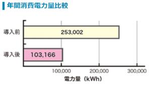 送風機 宿泊施設 吸排気ファンのインバータ化3