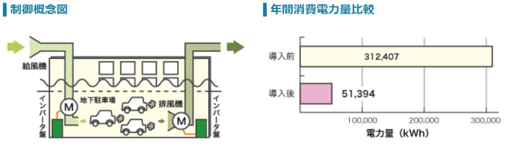 商業施設地下駐車場 送風機設置事例