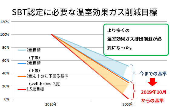https://www.ecology-plan.co.jp/wp/wp-content/uploads/2019/03/SBT新基準グラフ.png