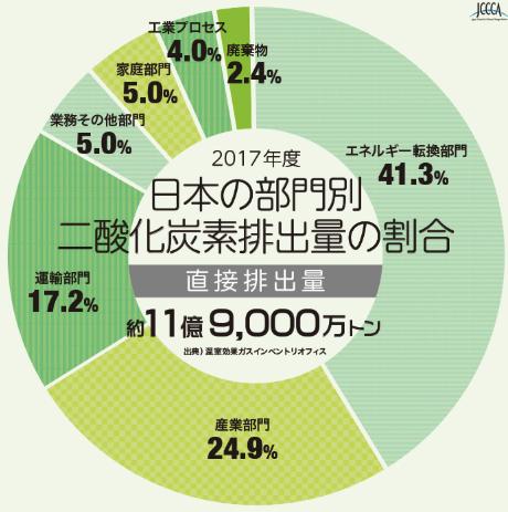 日本の温室効果ガス排出割合2017直接
