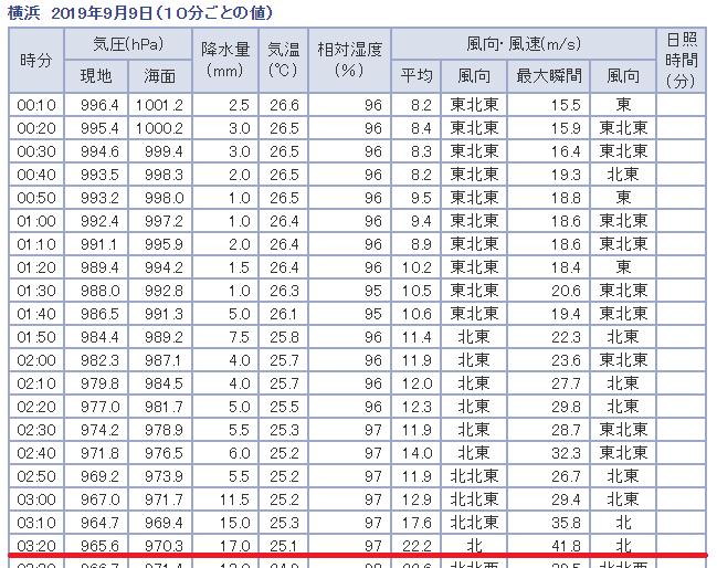 台風15号 神奈川県横浜市最大瞬間風速