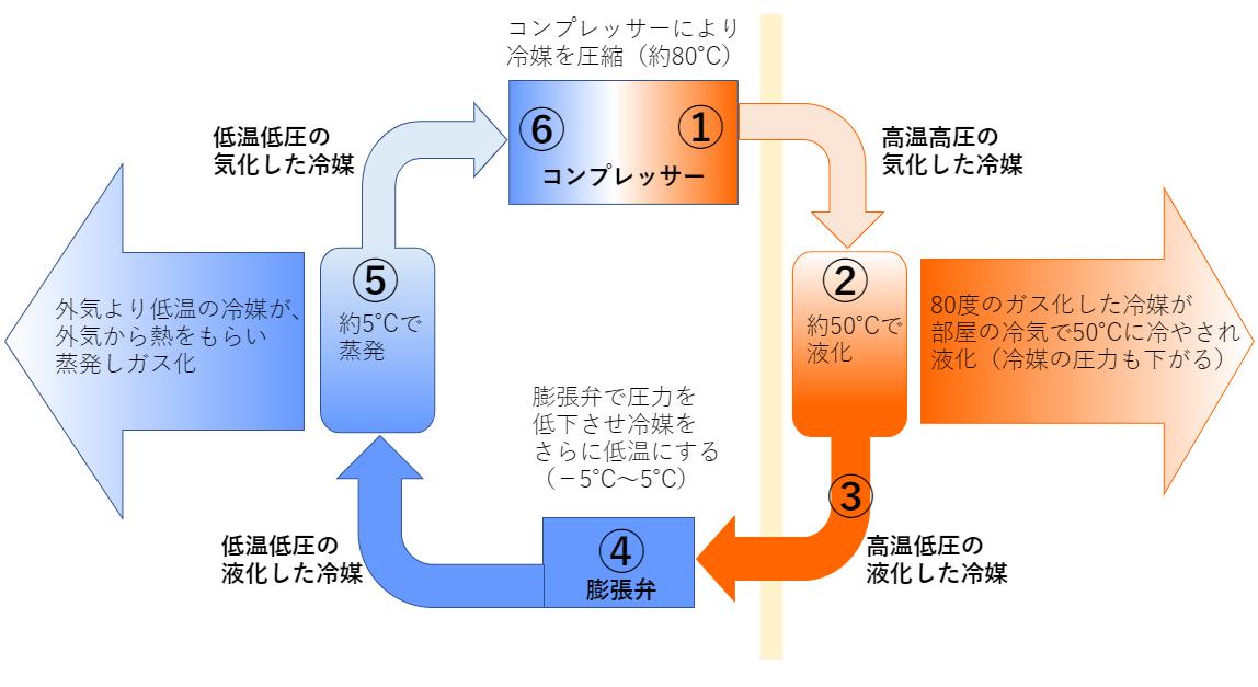 暖房の冷媒サイクル 温まる仕組み