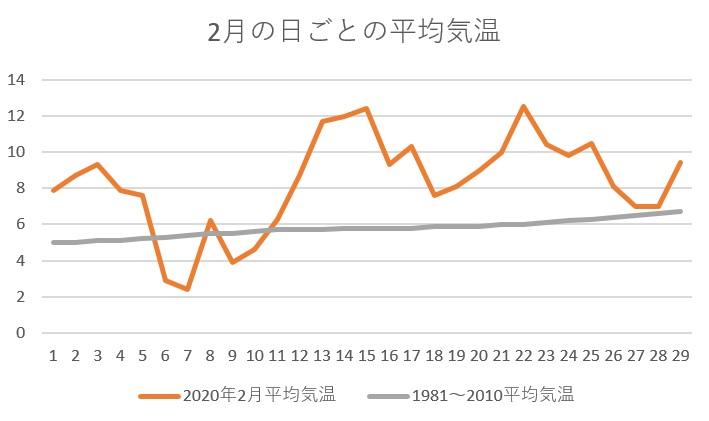 2020年の2月の平均気温