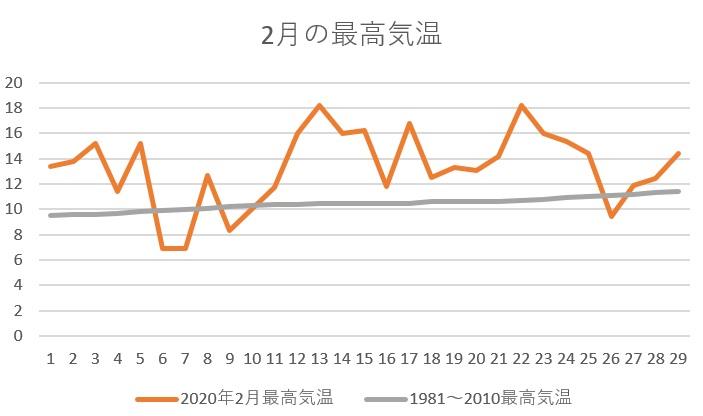 2020年の2月の最高気温
