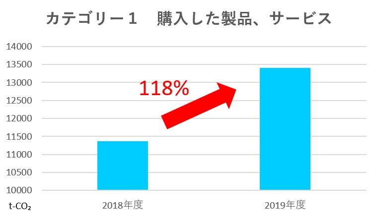 カテゴリー1グラフ
