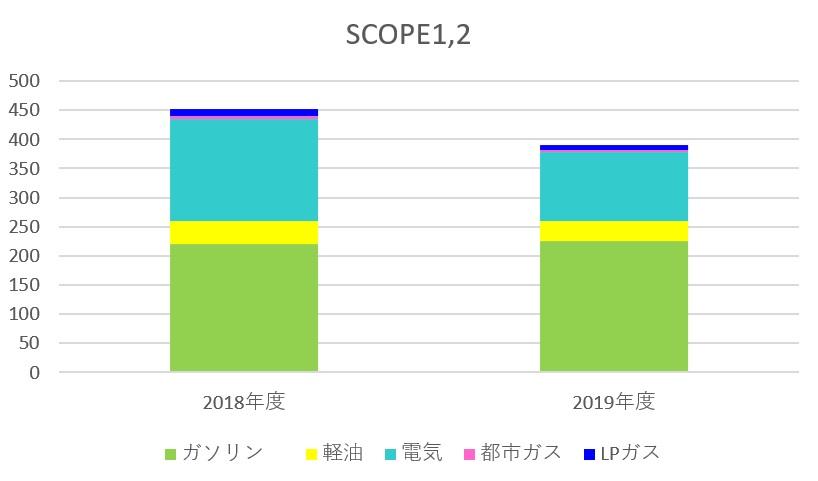 2019年度エコ・プランSCOPE1、2結果