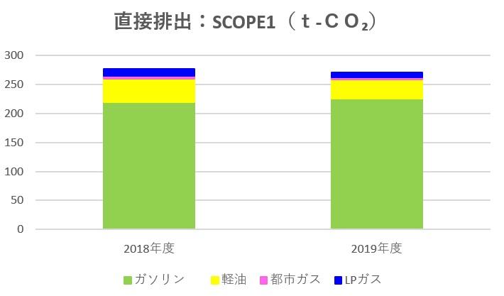 2019年エコ・プランSCOPE1結果