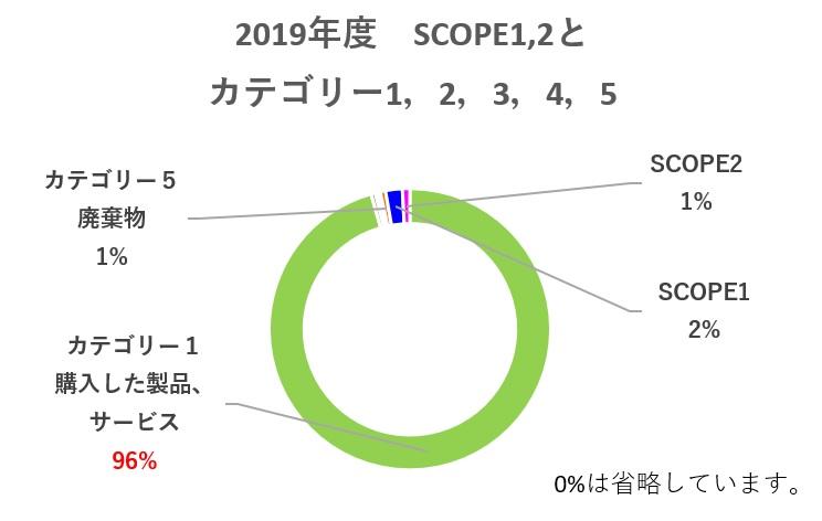 SCOPE1,2,