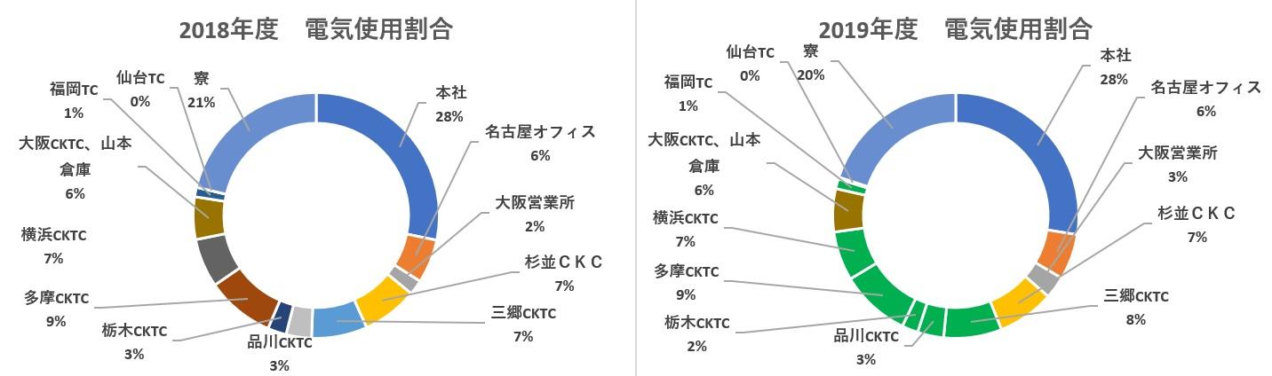 2019年度エコ・プランSCOPE2結果