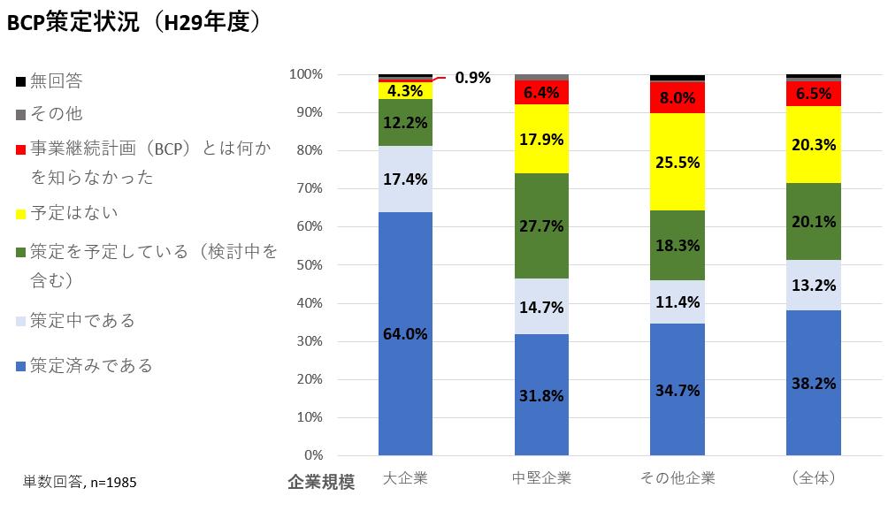 BCP策定状況(内閣府, 2018)