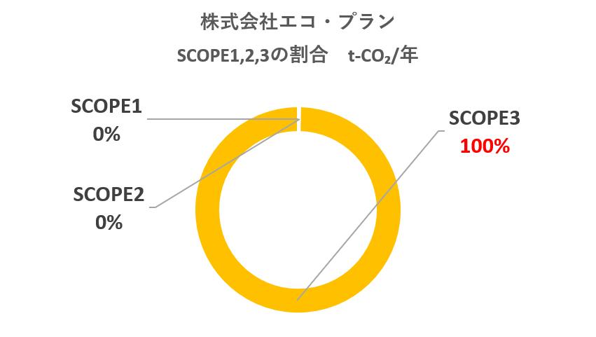 2019 SCOPE1,2,3円グラフ