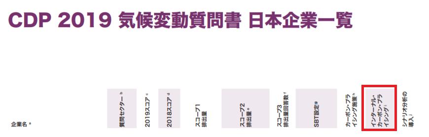 CDP 評価項目