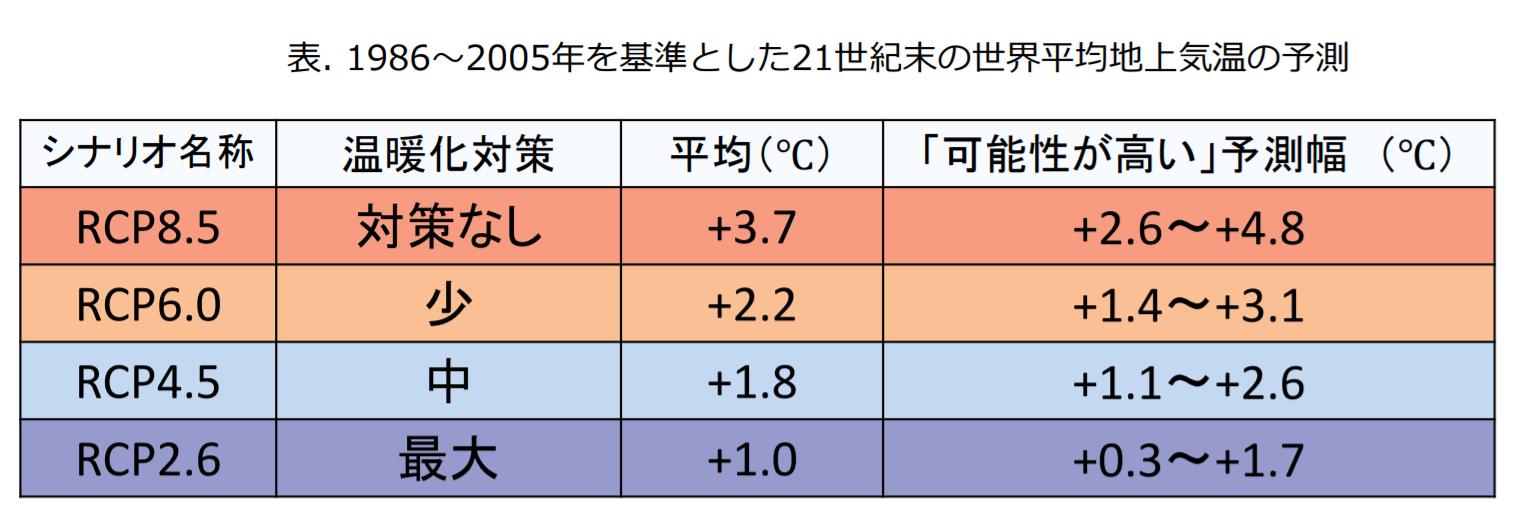 RCPシナリオの表