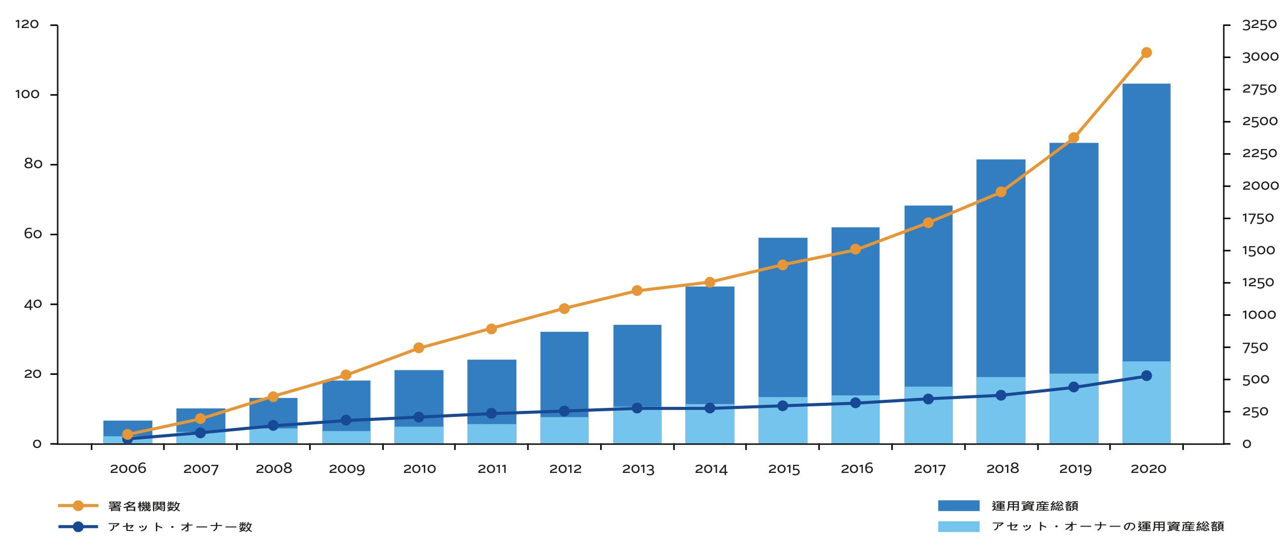 PRIの成長