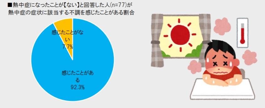 熱中症意識調査グラフ