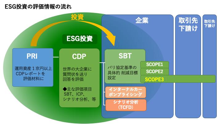 ESGと組織関係