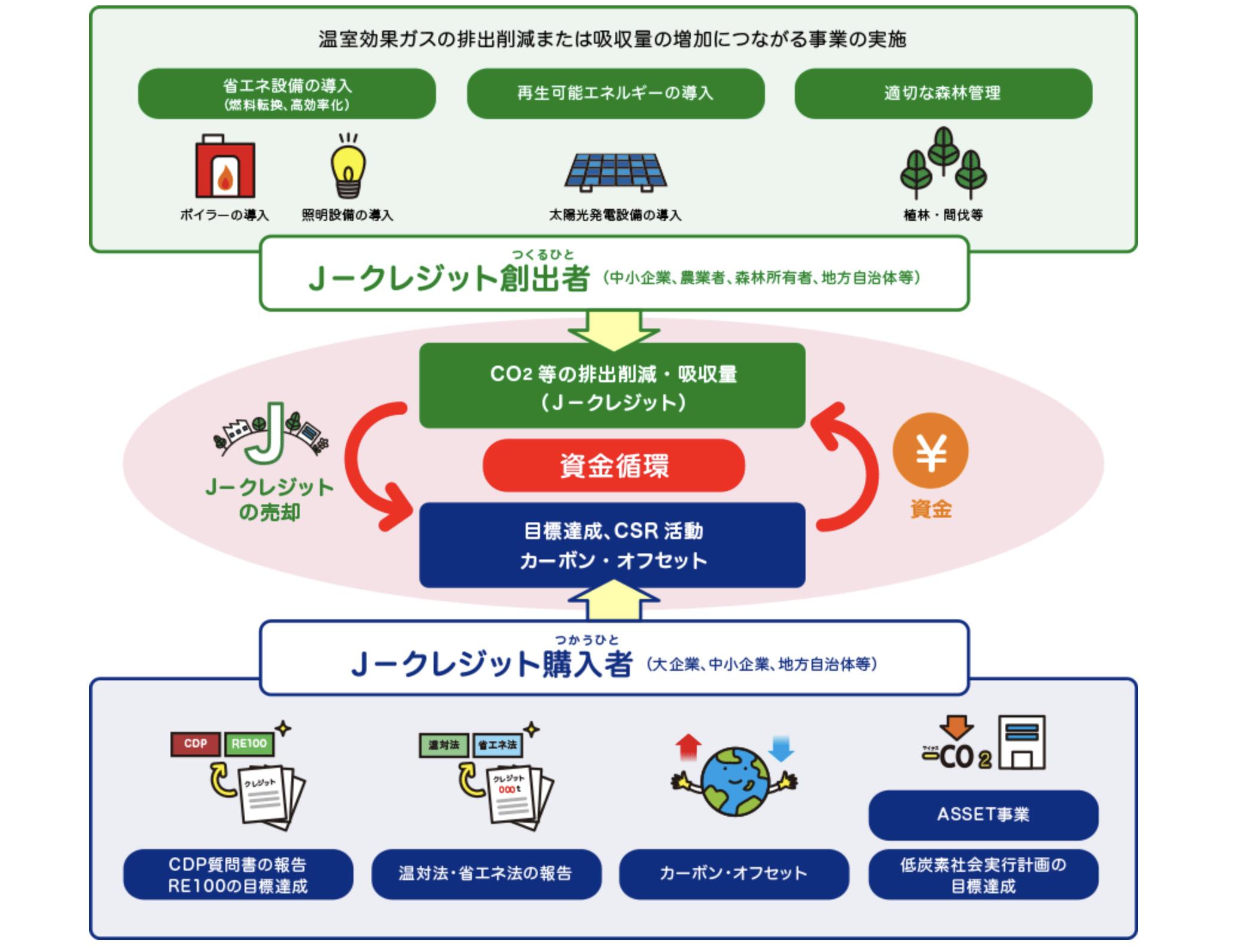 J-クレジット制度
