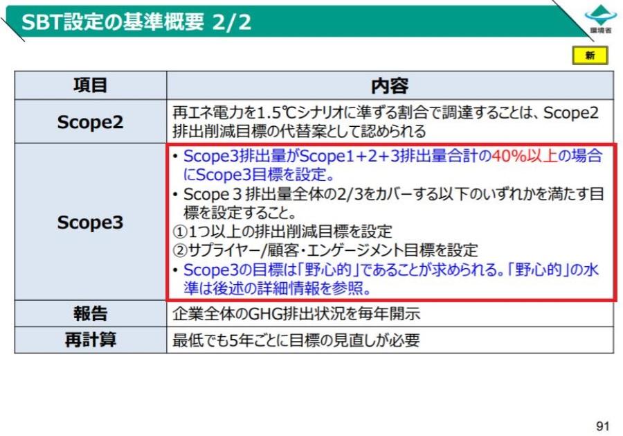 SCOPE3の目標設定基準