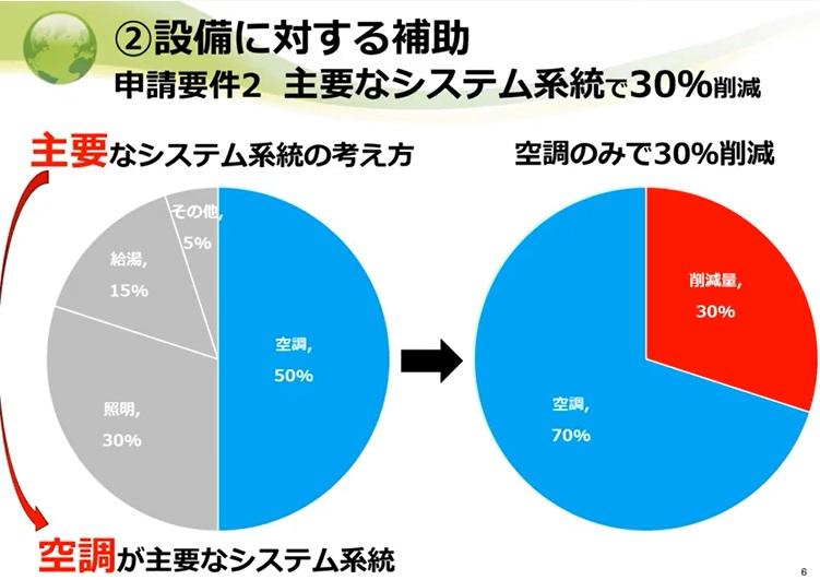 主要な設備の30%削減ってどういうこと?(環境省)