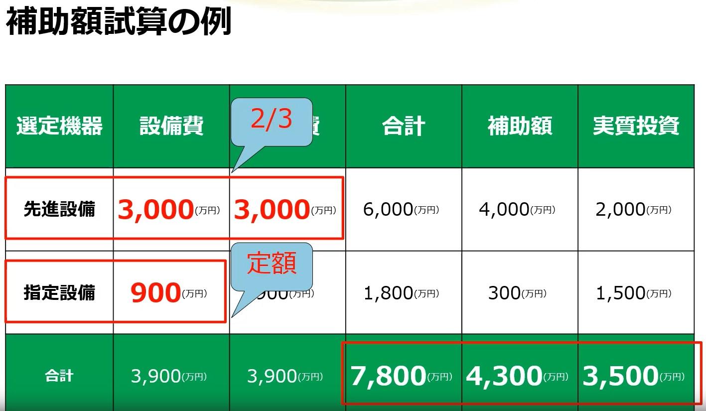 先進設備補助金の例