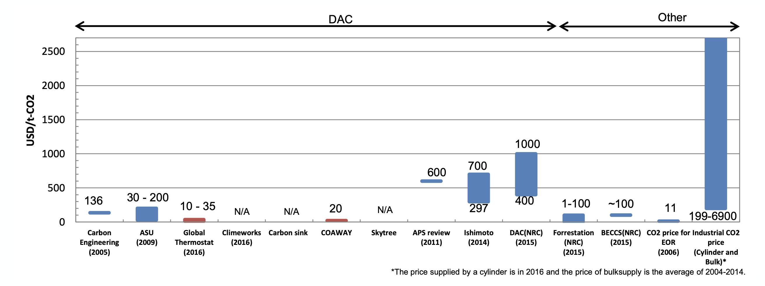 DAC 運用コスト