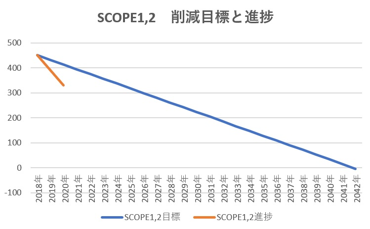 2020 SCOPE1,2 目標と結果