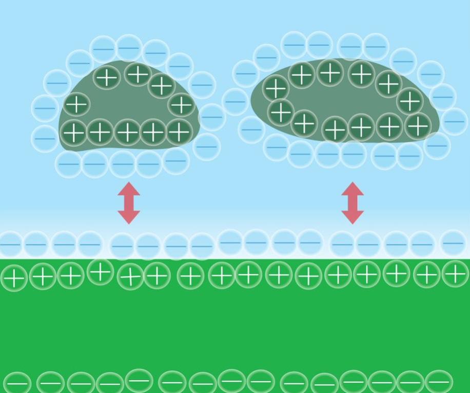 加電水と汚れが落ちるイメージ図